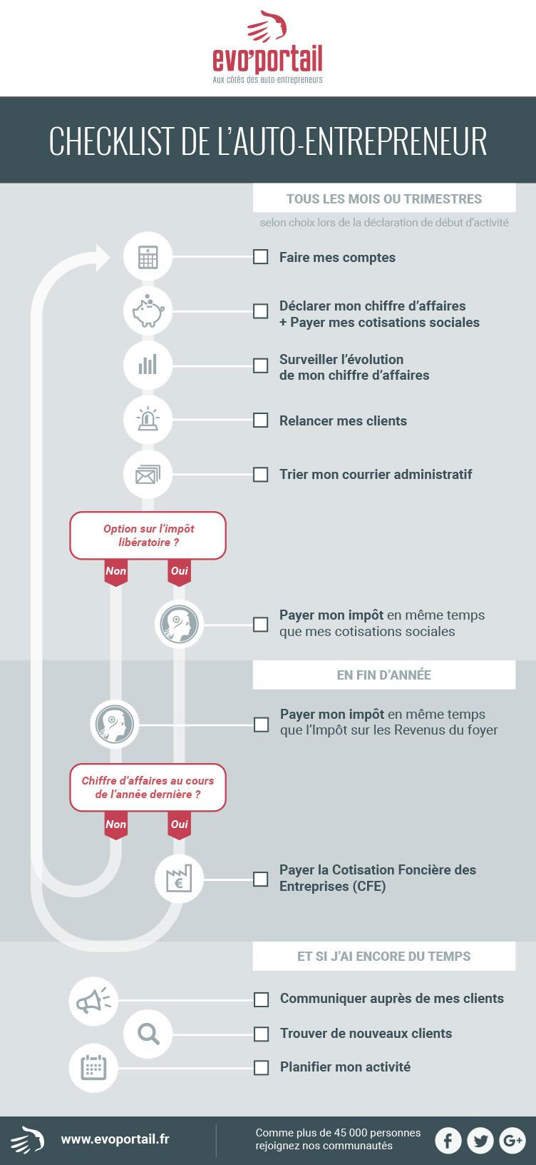 Auto entrepreneur votre checklist de l 39 ann e - Auto entrepreneur chambre de commerce ...